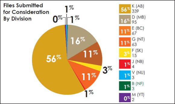 Pie chart comparing number of files submitted for consideration by RCMP division.