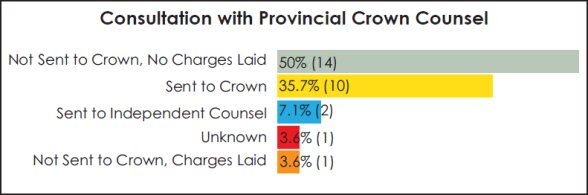 Bar graph providing a detailed breakdown of the consultation with the Provincial Crown counsel for each case