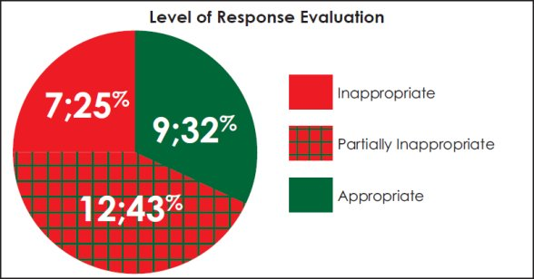 Pie chart evaluating the appropriateness of the RCMP level of response.