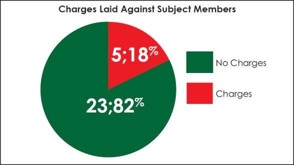 Pie chart demonstrating whether charges were laid against subject members