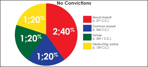 Pie chart illustrating the five charges which resulted in no convictions.