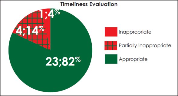 Pie chart evaluating the timeliness of each case.