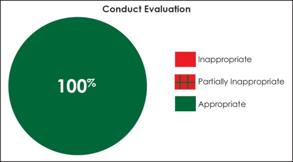 Pie chart assessing the appropriateness of member conduct.