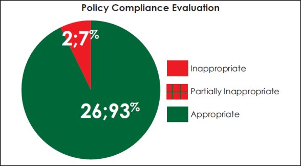 Pie chart evaluating compliance with RCMP policies.