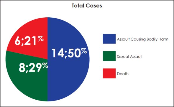 Pie chart comparing the type of case reviewed by different categories