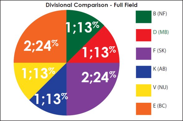 Pie chart depicting the divisional comparison of cases selected for full-field review.