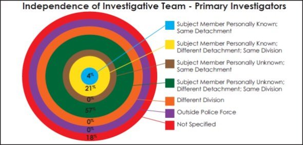 Circular chart measuring the level of independence between the RCMP primary investigators and the subject members for each case