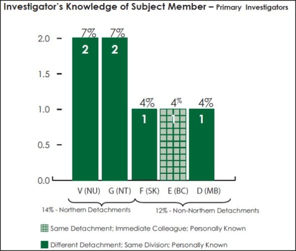 Bar graph measuring the primary investigator's knowledge of the subject member