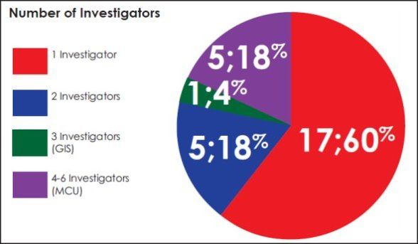 Pie chart measuring the number of investigators in each case