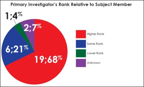 Pie chart comparing the primary investigator's rank relative to the subject member.