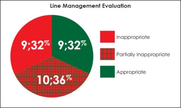Pie chart summarizing the total level of appropriateness of the RCMP line management