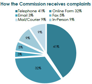 How the Commission receives complaints