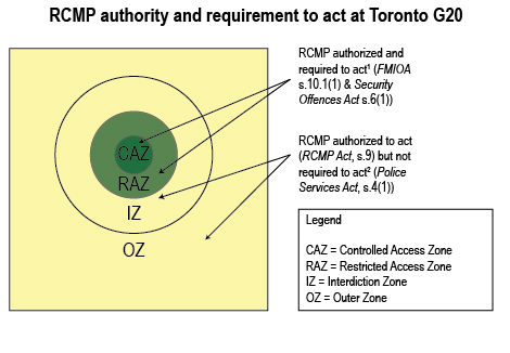 Authority or requirement to act in different zones