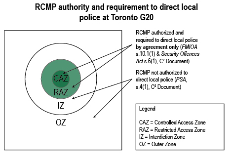 RCMP required or authorized to direct local police