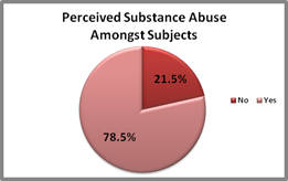 Pie chart for Perceived substance abse among subjects