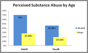 Graphy for perceived substance abuse by age