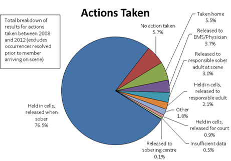Total breakdown of results for actions taken between 2008 and 2012 (excludes occurrences resolved prior to member arriving on scene)