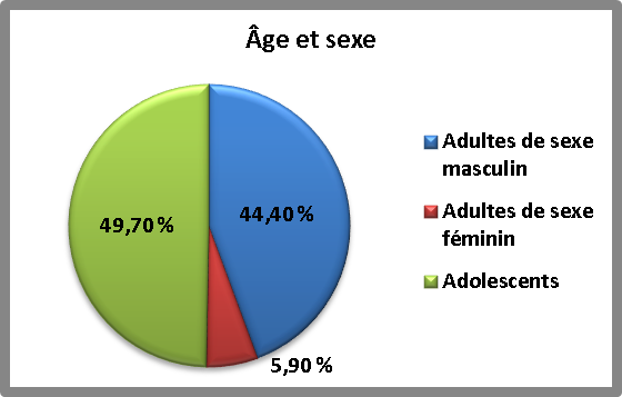 Pie chart of Age and Sex