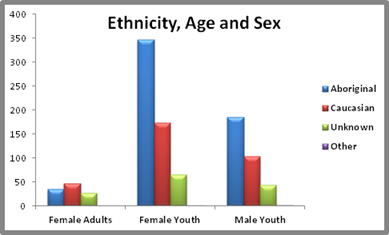 Graphy of Ethnicity, Age and Sex