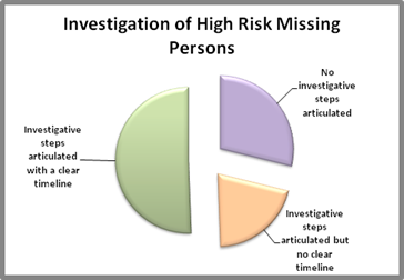 Pie chart of investigation of high risk missing persons