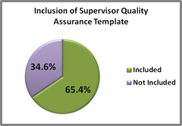 Pie chart of Domestic  Violence Supervisor Quality Assurance template