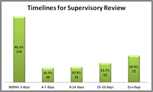 Graph of Timelines for Supervisory Review
