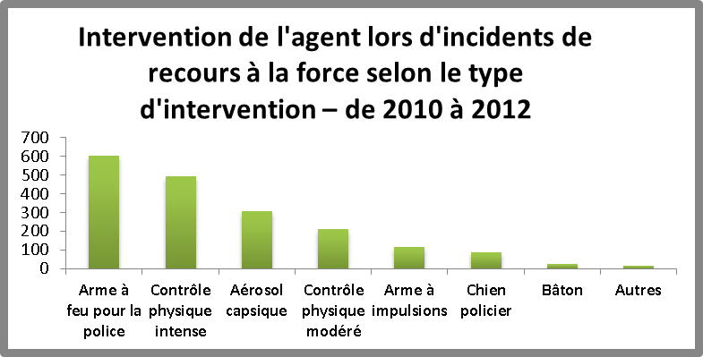 Graphy for Officer Response in Use of Force by intervention type 2010 to 2012