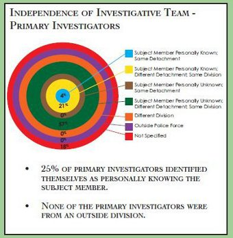 Circular chart measuring the level of independence between the RCMP primary investigators and the subject members for each case.