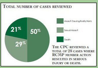 Pie chart illustrating the total number of cases reviewed where RCMP member action resulted in serious injury or death.