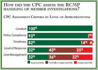 Grid summarizing the total level of appropriateness for each of the five complaint criteria.