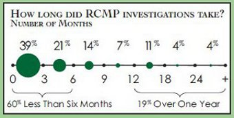 Linear graph outlining the timeliness of each RCMP investigation.