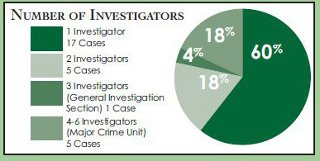 Pie chart measuring the number of investigators for each of the 28 cases reviewed.