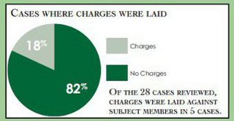 Pie chart comparing cases where charges were laid against subject members.
