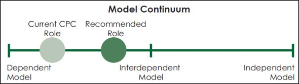 Linear graph comparing the current CPC role and the recommended CPC role along a model continuum for handling member investigations.